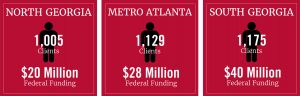 A graphic showing the number of clients and amount of money the UGA SBDC assisted with in North Georgia, Metro Atlanta, and South Georgia.